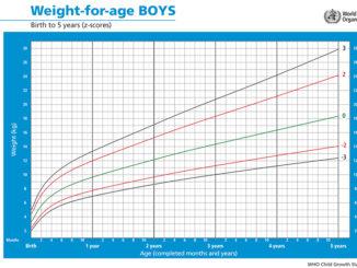 Tabella peso altezza bambini